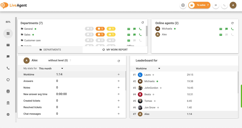 Customer service academy-LiveAgent_dashboard