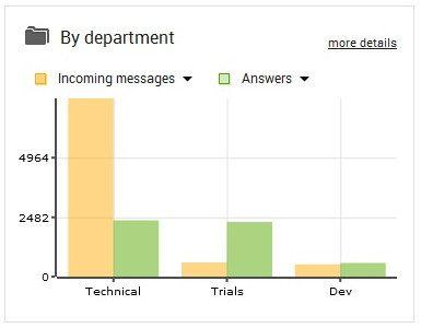 Analytics-Übersicht