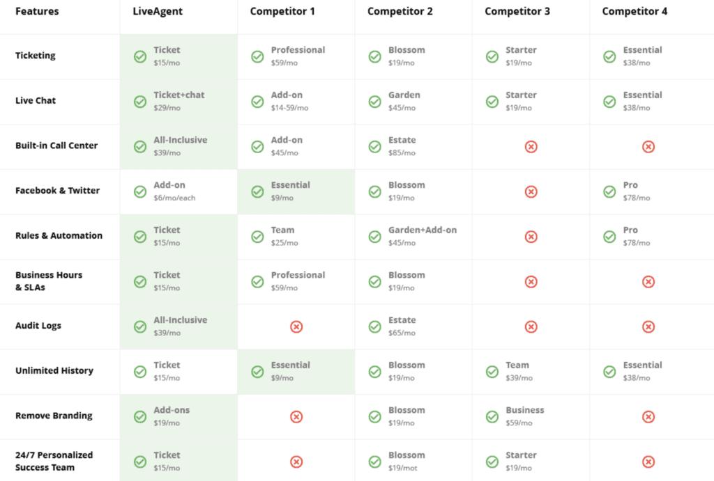 Comparação das funcionalidades do LiveAgent e dos concorrentes