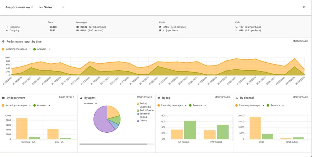 панель управления отчетами в liveagent
