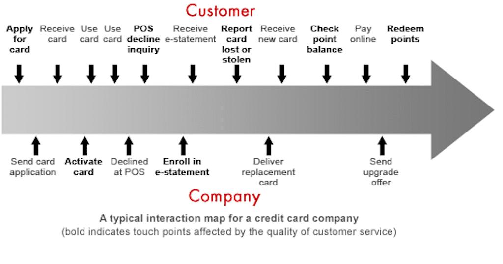 customer interaction map