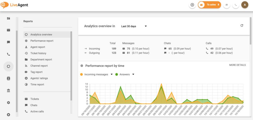 help-desk-best-practices-leverage-analytics