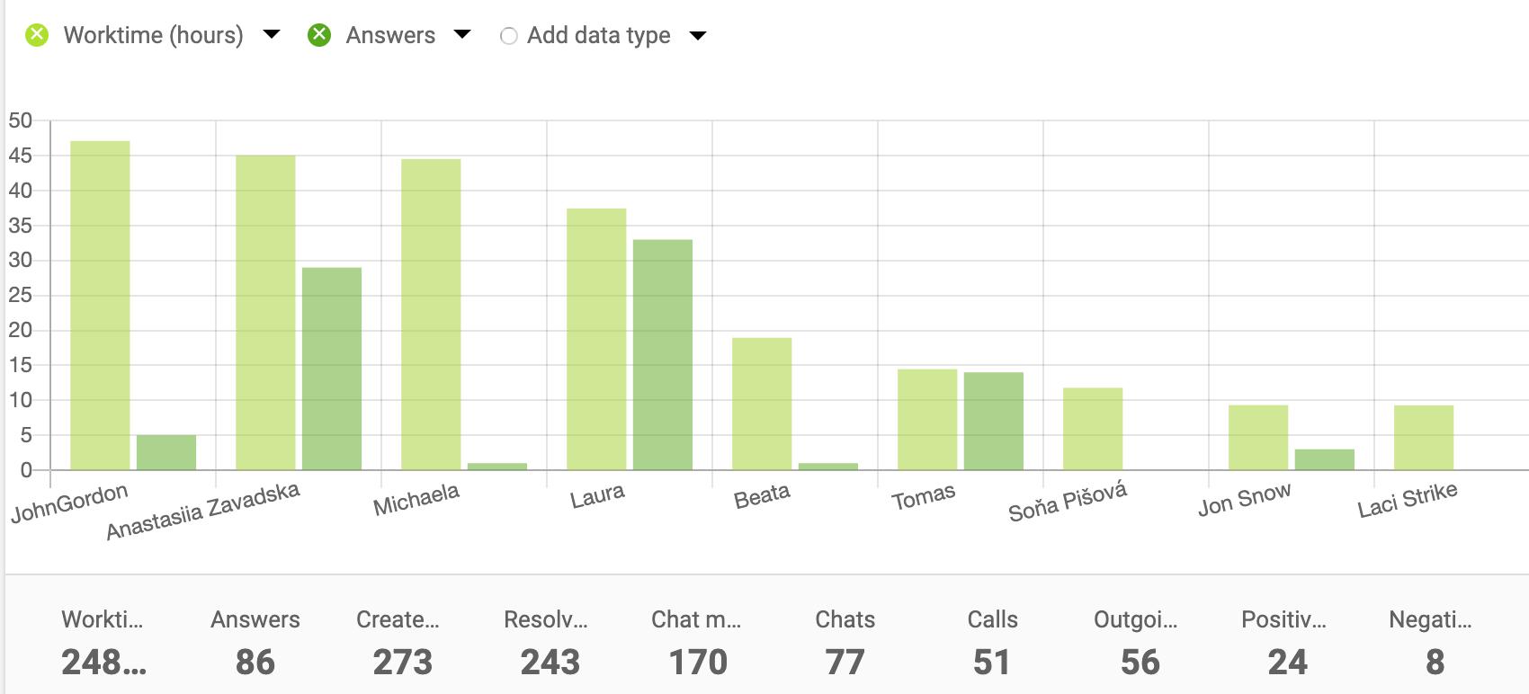 Agent-report-bar-chart-LiveAgent