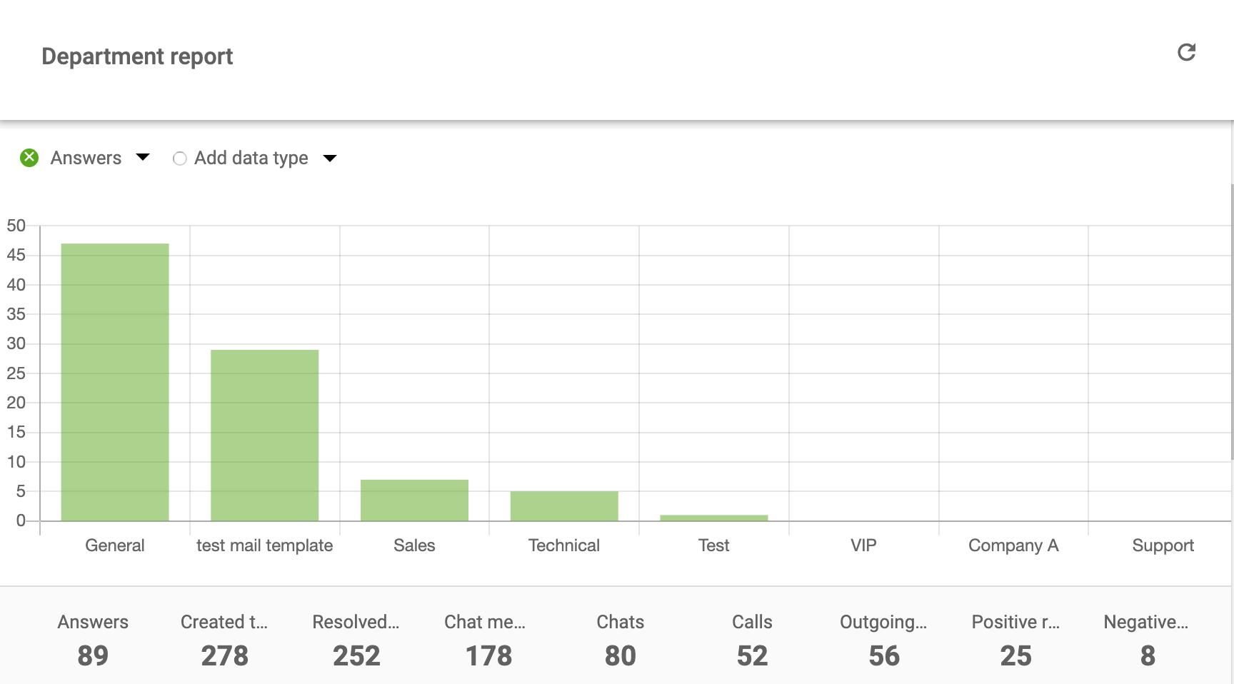customer-reports-department-report-LiveAgent