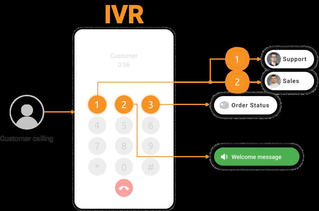 Respuesta de voz Interactiva (IVR)