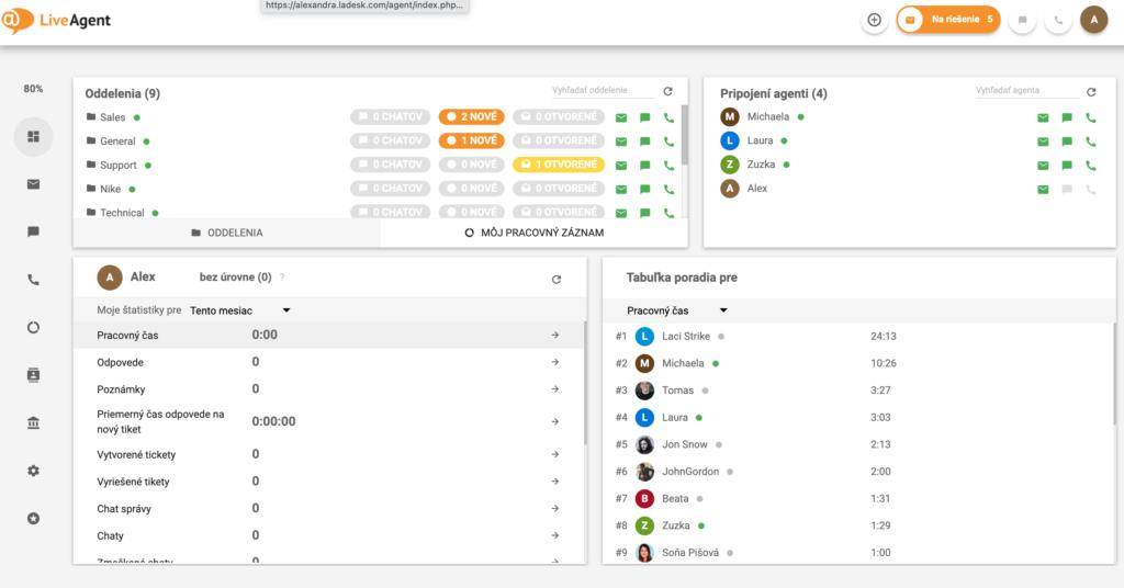 LiveAgent dashboard